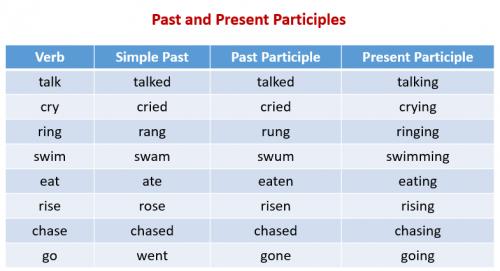 past-present-participles