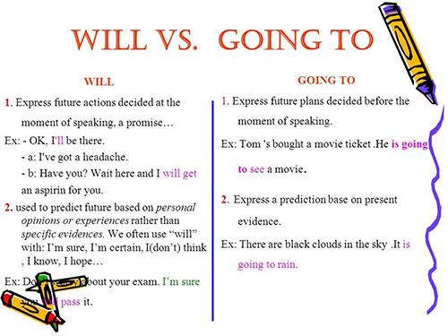تفاوت گرامر Going to و will
