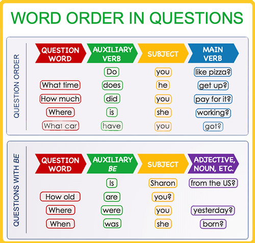سوالی کردن در انگلیسی